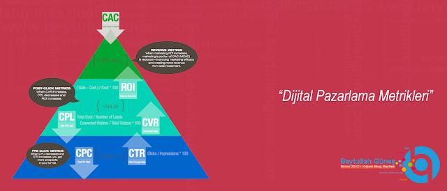 Dijital Pazarlama Metrikleri