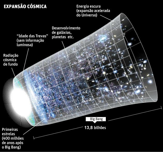 ordem cronologica do Universo - evolução do Universo