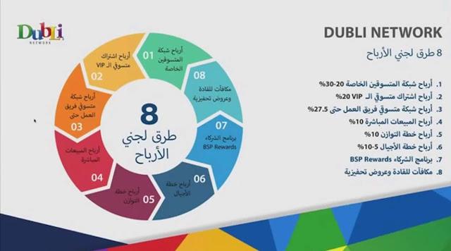 شرح الربح مع شركة دوبلى العالمية dubli
