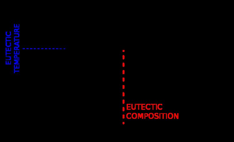 Diagrama de fase de una mezcla binaria