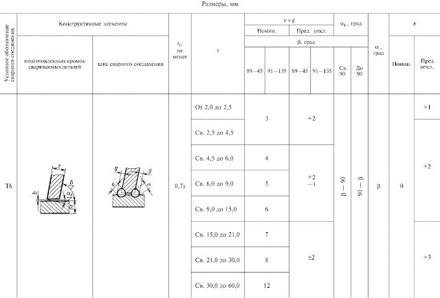 ГОСТ 11534-75-Т6