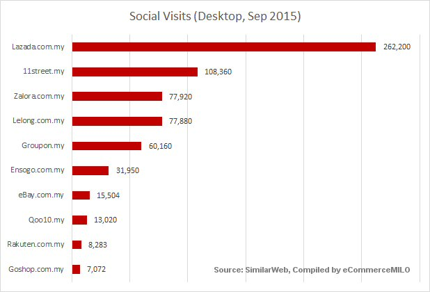 Top e-commerce sites by social visits