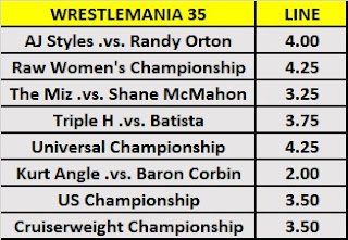 Wrestling Observer Betting - WrestleMania 35 Star Ratings O/U
