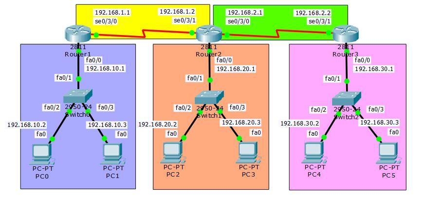 topologi routing information protocol