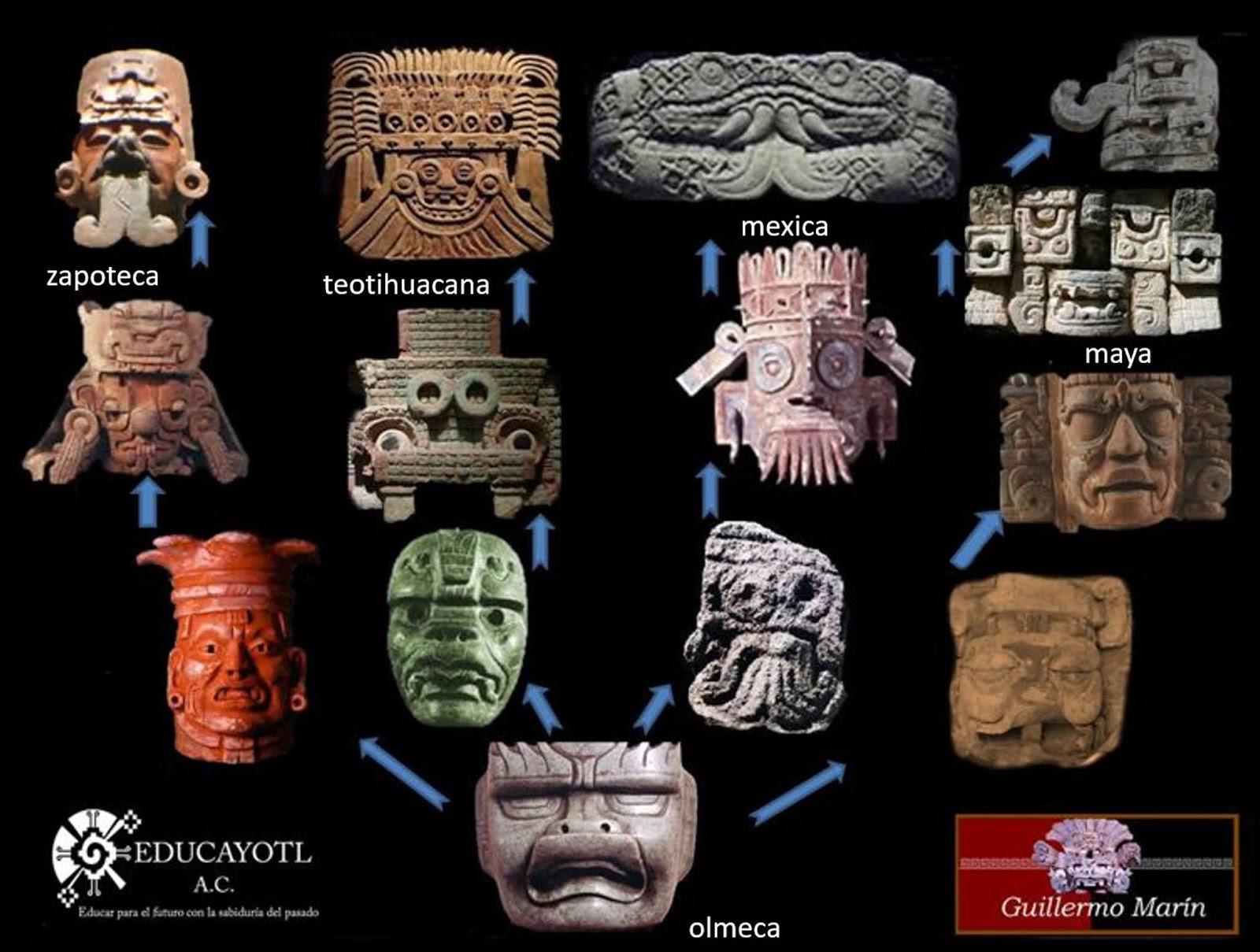 CURSO DE HISTORIA ANCESTRAL DE MÉXICO <br>por correo electrónico<br>Instructor Guillermo Marín