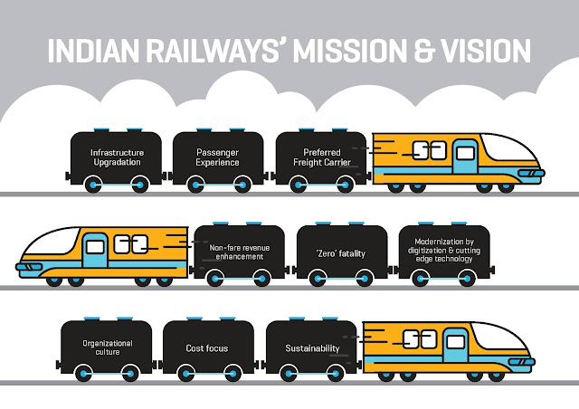 Indian Railways Presentation, Indian Railways, Vision and Mission, india rail info,