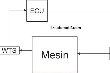 Jenis - Jenis Kontrol Penginjeksian Pada Mobil EFI