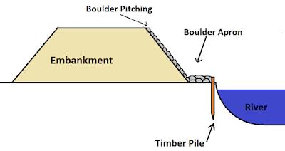 3. Boulder Pitching