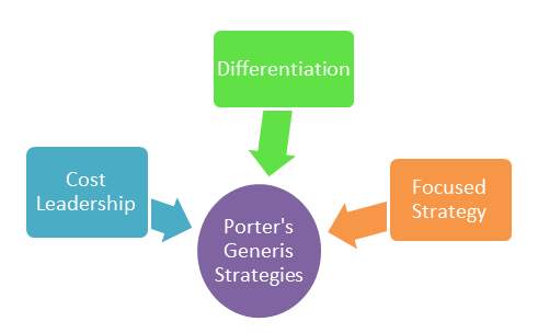 porter five generic strategy for revlon inc Porter's five forces the proper generic strategy will position the firm to leverage its strengths michael porter presents his five forces and generic.