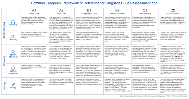 CEFR Self-Assessment Grid