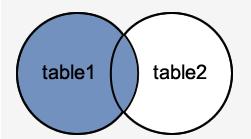 MySQL JOINS