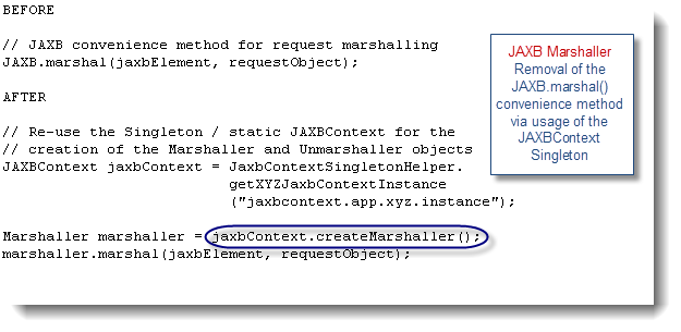 JAXBContext Performance Problem – Case Study ~ Java EE Support Patterns