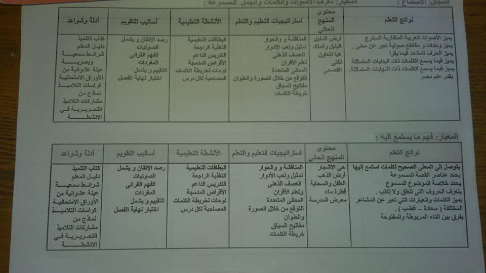 نواتج التعلم لمادة اللغة العربية
