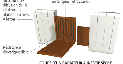 Radiateurs A Inertie A Prix Usine Difference Radiateurs Inertie Seche Ou Fluide Caloporteur