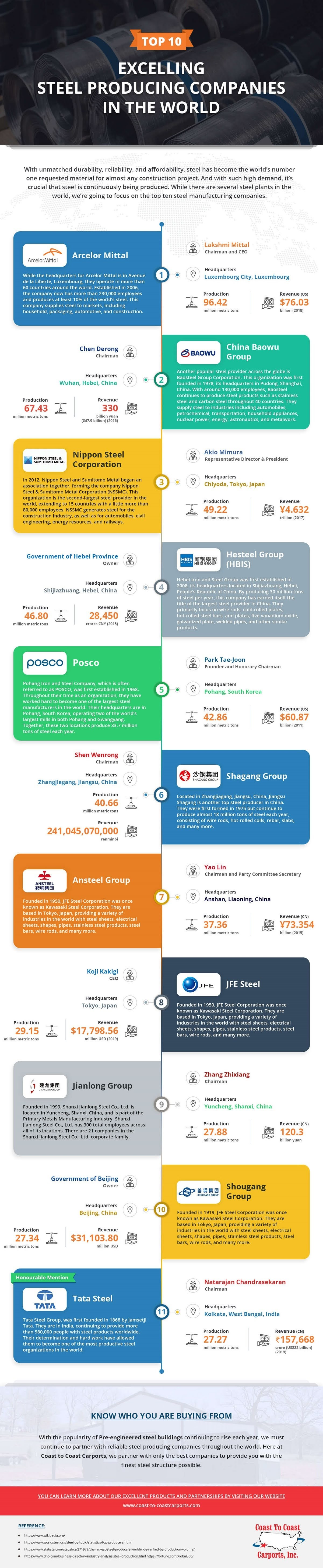 top-10-excelling-steel-producing-companies-in-the-world-infographic