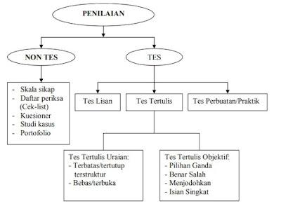 TEKNIK PENGUMPULAN INFORMASI KOMPETENSI DASAR BERBAHASA INDONESIA