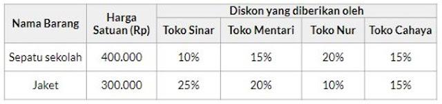 tabel harga barang dan diskon