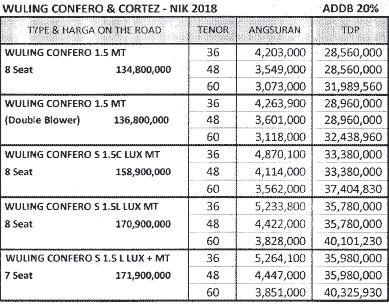 Paket Kredit Wuling Confero DP Murah 20%