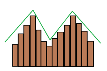 Doubled peaked or Bi-modal distribution