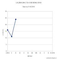 Liczba dni bez plam w pierwszym kwartale 2018 roku. Odpowiednio po 16, 11 i 20 dni na miesiąc. Dla porównania w roku ubiegłym pierwszy kwartał zapisał się następująco: 10 dni w styczniu, 1 dzień w lutym i 16 dni w marcu. Oprac. własne.