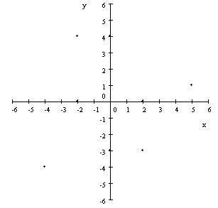 GML Tutoriales (T4: Variables) Plano%2Bcartesiano