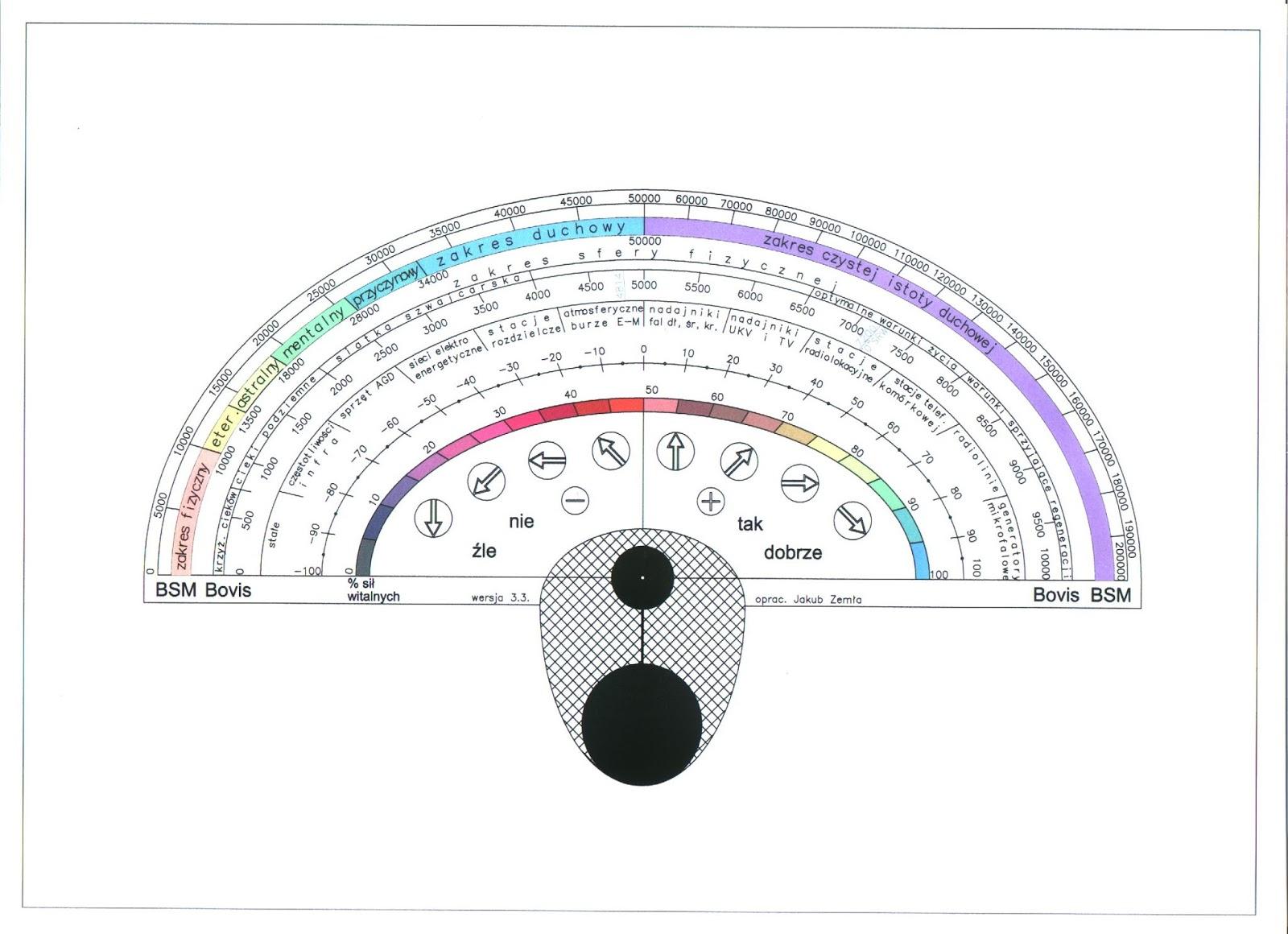 jak mierzyć energię w skali Bovisa