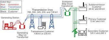 power system