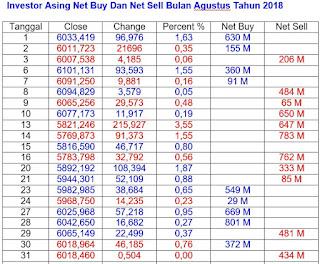 Net Buy Dan Net Sell Agustus 2018