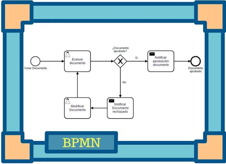 Qué es BPMN