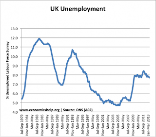 UK unemployment peaked at 12% in the mid 1980s on this graph, or just under 20% including the million people on government schemes. Professor Fishman taught at the time of the peak.