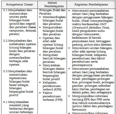Contoh Silabus SMP Kurikulum 2013 Matematika Terbaru Revisi 2016  Info Guru Terbaru