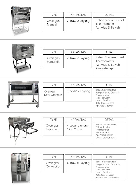 Daftar Peralatan Bakery dan Fungsinya
