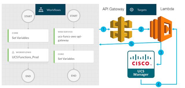 Cisco Tutorial and Material, Cisco Learning, Cisco Certification, Cisco ACI, Cisco Prep