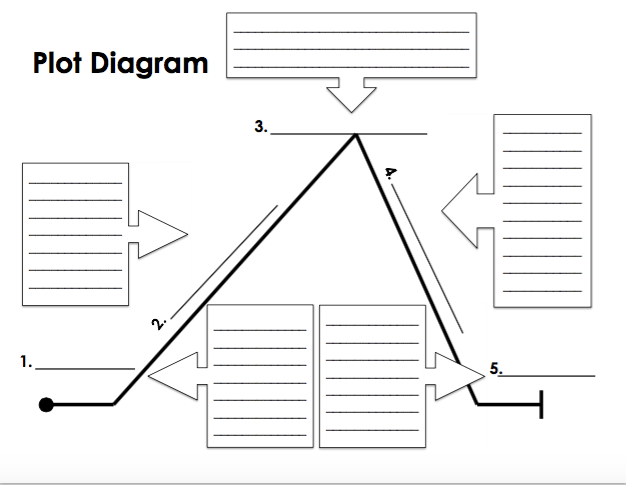 The Most Dangerous Game Plot Diagram Prezi Electrical Wiring Diagrams