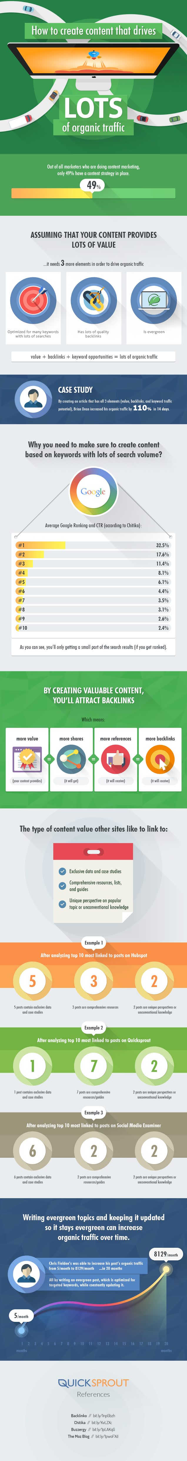 How to Create Content That Drives Lots of Organic Traffic #infographic #Organic Traffic  #Website #Content Writing