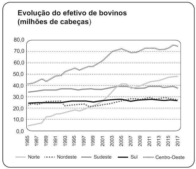 O avanço da fronteira agropecuária representado no gráfico é maior em qual região