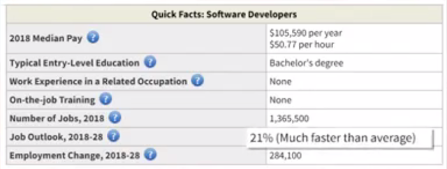 Median Pay: $105,590 per year