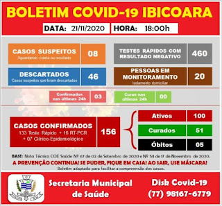 Ibicoara tem 100 pacientes em tratamento da Covid-19