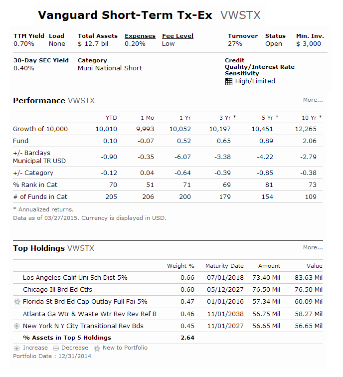 Vanguard Short-Term Tax-Exempt Fund (VWSTX)