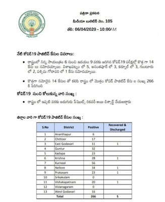 COVID - 19 - PRESS NOTE - MEDIA BULLETIN NO : 105 (TELUGU) - Dr. Araj Srikanth, STATE NODAL OFFICER , Dated: 06-04-2020 (10 AM).