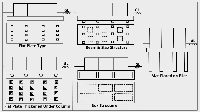 Types of Mat or Raft Foundation