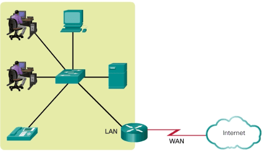 Ccna Complete Course How To Design A Small Office Network