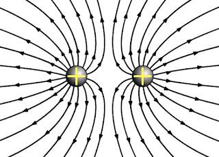 garis gaya muatan listrik sejenis positif positif