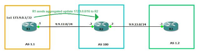 BGP 4-Byte AS