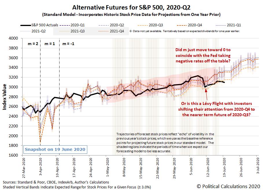 Alternative Futures - S&P 500 - 2020Q2 - Standard Model (m=-1 from 13 April 2020) - Snapshot on 19 Jun 2020