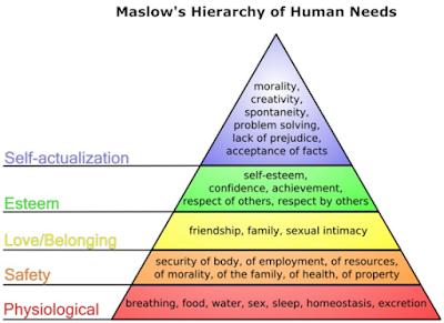 Diagram Teori Kebutuhan Maslow