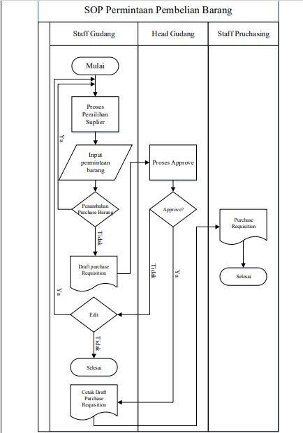 Gambar 7.2 Proses Permintaan Pembelian Barang