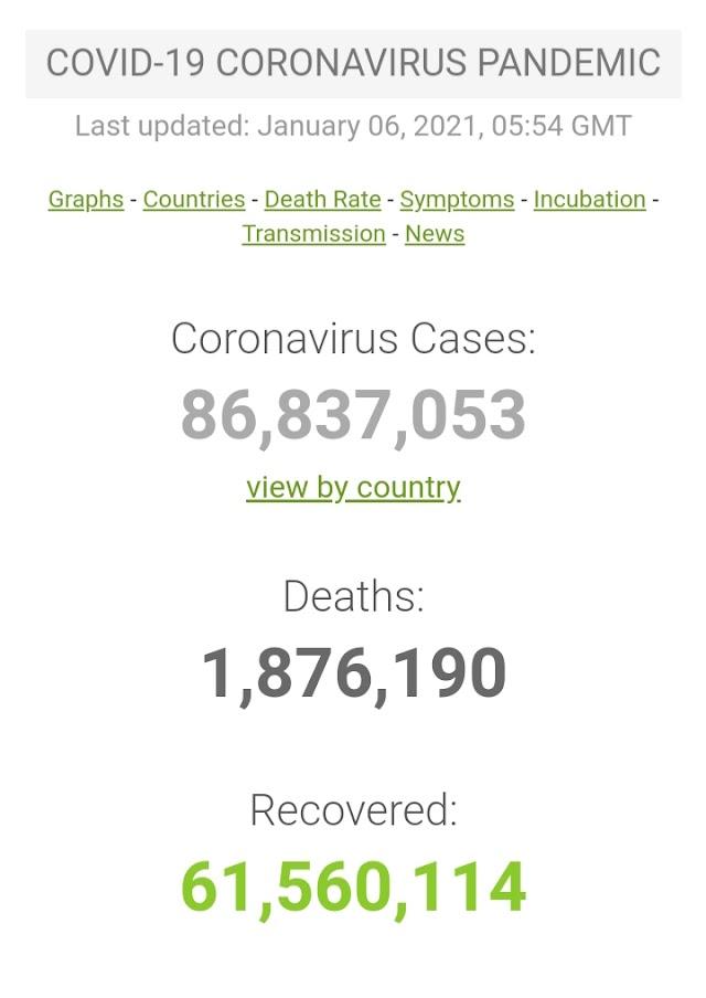Kasus Covid-19 di Seluruh Dunia per 6 Januari 2021 ( 05:54GMT)