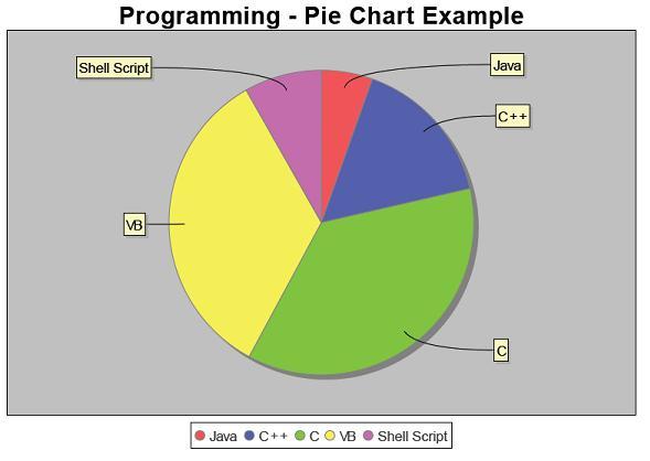 Insert Pie Chart PDF iText Example JFreeChart Java Tutorial