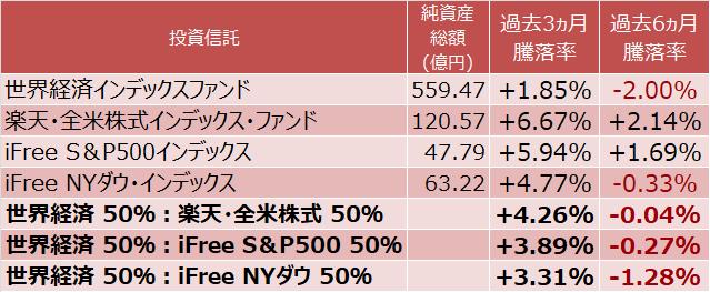 世界経済インデックスファンドと米国株式を組み合せた場合の運用実績